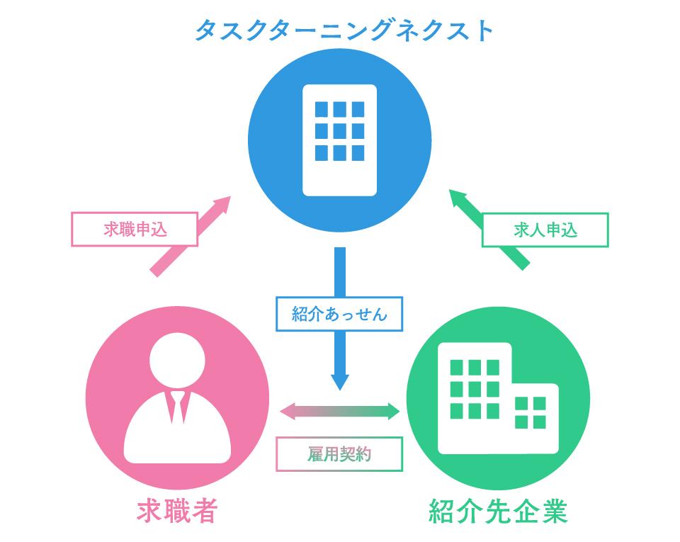 職業紹介の雇用関係